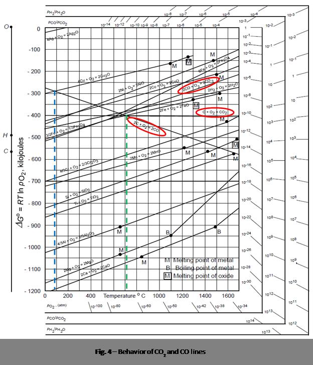 Principles for understanding heat treating materials the ellingham cs o2g co2g so soproducts soreactants soco2g soo2g socs 0 ccuart Images